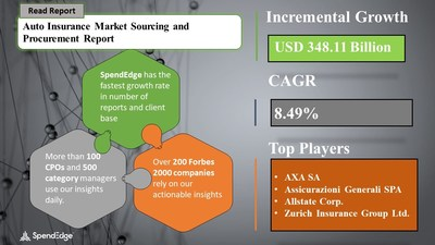 Auto Insurance Market Procurement Research Report