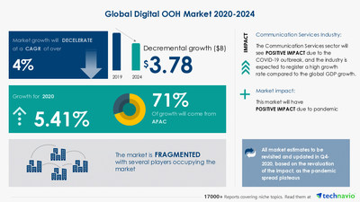 Attractive Opportunities with Digital OOH Market by Application, Type, Category, and Geography - Forecast and Analysis 2020-2024