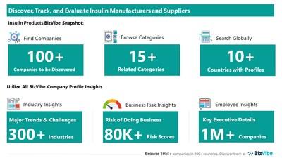 Snapshot of BizVibe's insulin supplier profiles and categories.