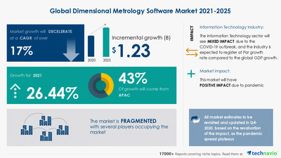 Technavio has announced its latest market research report titled Dimensional Metrology Software Market by End-user and Geography - Forecast and Analysis 2021-2025