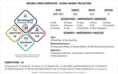 Global Natural Fiber Composites Market