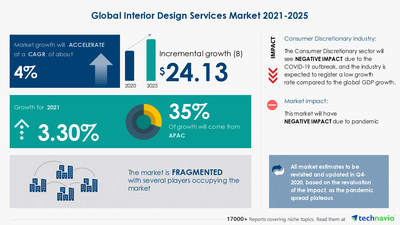 Technavio has announced its latest market research report titled Interior Design Services Market by End-user and Geography - Forecast and Analysis 2021-2025