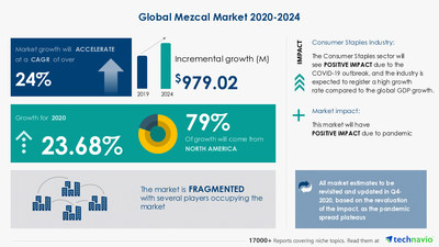 Technavio has announced its latest market research report titled Mezcal Market by Product and Geography - Forecast and Analysis 2020-2024