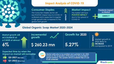Technavio has announced its latest market research report titled Organic Soap Market by Product and Geography - Forecast and Analysis 2020-2024