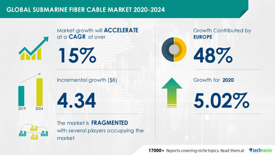 Technavio has announced its latest market research report titled Submarine Fiber Cable Market by Investment Source and Geography - Forecast and Analysis 2020-2024