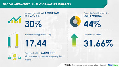 Technavio has announced its latest market research report titled Augmented Analytics Market by Deployment and Geography - Forecast and Analysis 2020-2024