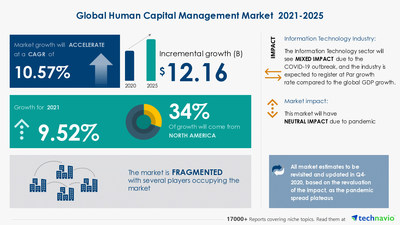 Technavio has announced its latest market research report titled Human Capital Management Solutions Market by Application and Geography - Forecast and Analysis 2021-2025